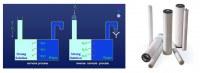 RO Membrane Technology