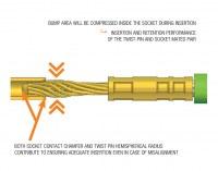 MIL-DTL-83513 Micro D Connectors