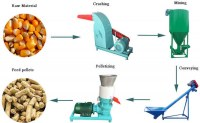 Animal Feed Machine Things You Need To Know Feed Ingredients
