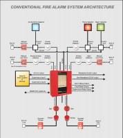 Detección de incendios humo sistema de seguridad de alarma