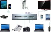 HD-521P-A  Multimedia Converter